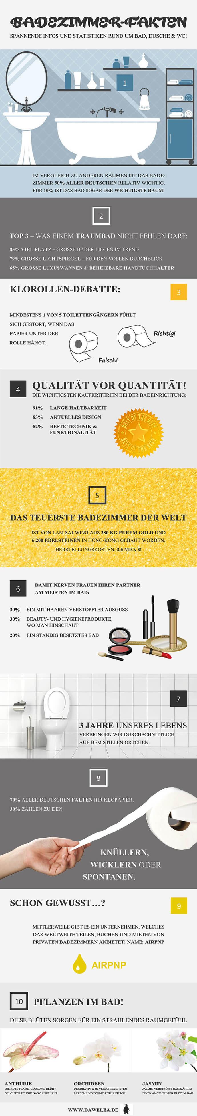 dawelba-badezimmer-fakten